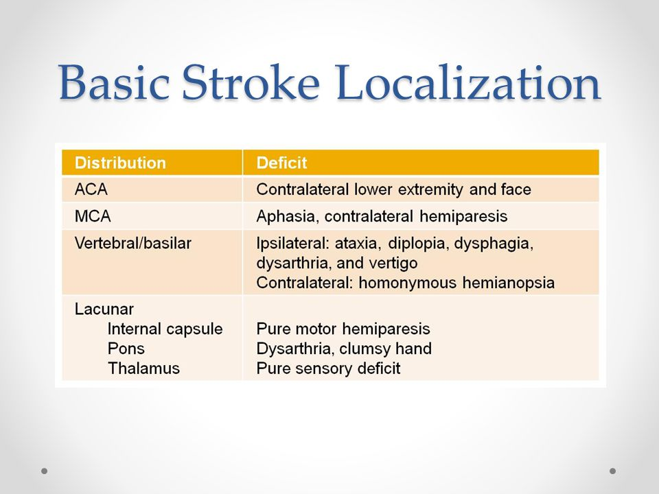Basic Stroke Localization