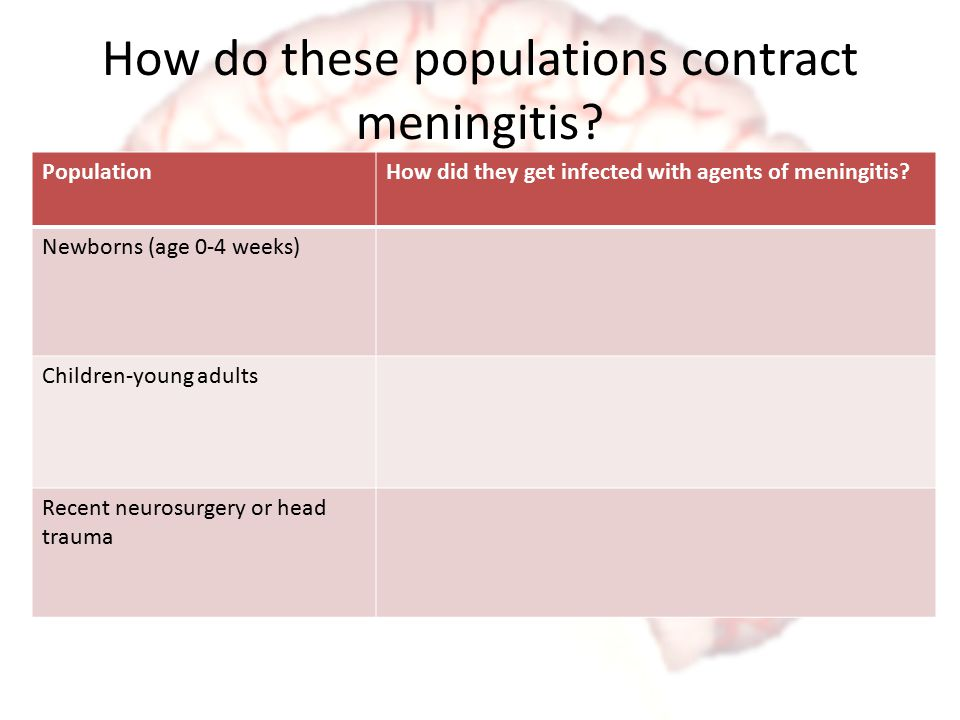 How do these populations contract meningitis? PopulationHow did they get infected with agents of meningitis? Newborns (age 0-4 weeks) Children-young a