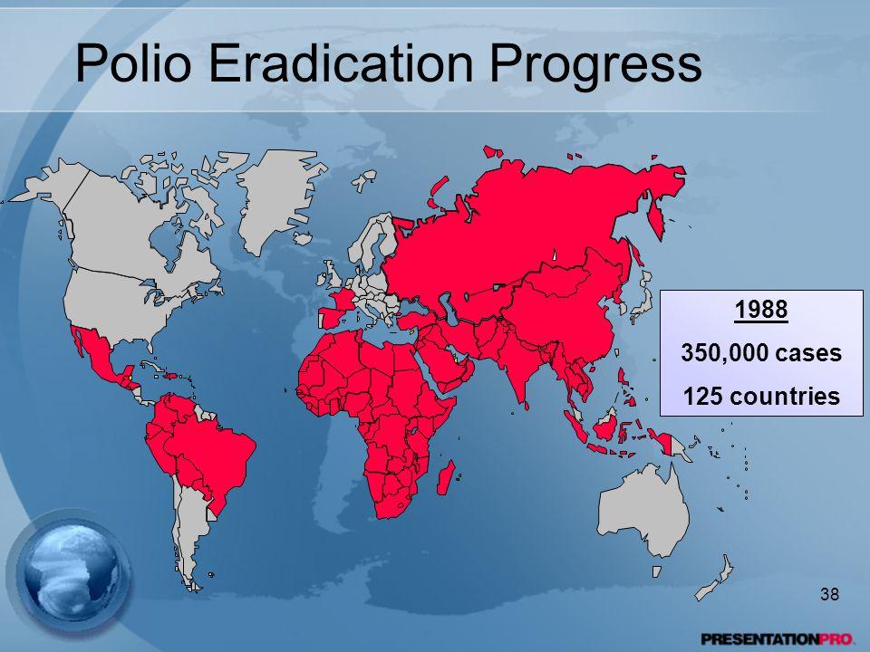 Polio Eradication Progress 1988 350,000 cases 125 countries 38