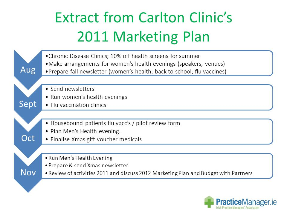 Extract from Carlton Clinic's 2011 Marketing Plan Aug Chronic Disease Clinics; 10% off health screens for summer Make arrangements for women's health evenings (speakers, venues) Prepare fall newsletter (women's health; back to school; flu vaccines) Sept Send newsletters Run women's health evenings Flu vaccination clinics Oct Housebound patients flu vacc's / pilot review form Plan Men's Health evening.