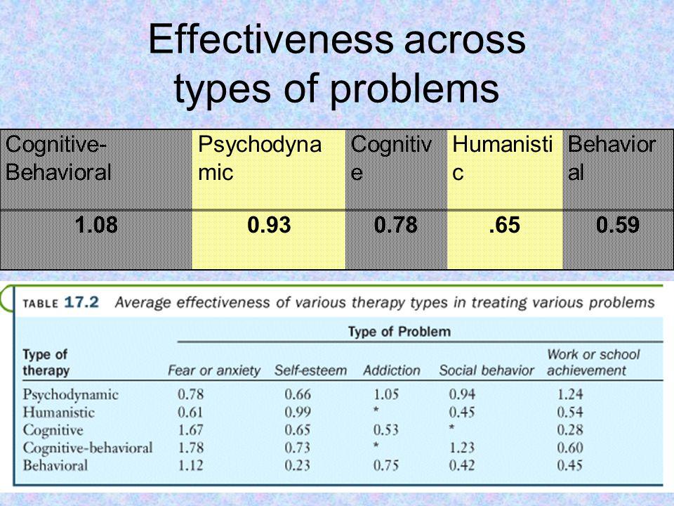 Effectiveness across types of problems Cognitive- Behavioral Psychodyna mic Cognitiv e Humanisti c Behavior al 1.080.930.78.650.59