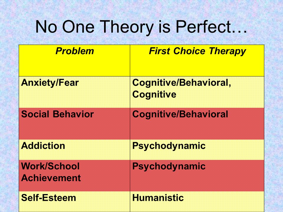 No One Theory is Perfect… ProblemFirst Choice Therapy Anxiety/FearCognitive/Behavioral, Cognitive Social BehaviorCognitive/Behavioral AddictionPsychodynamic Work/School Achievement Psychodynamic Self-EsteemHumanistic