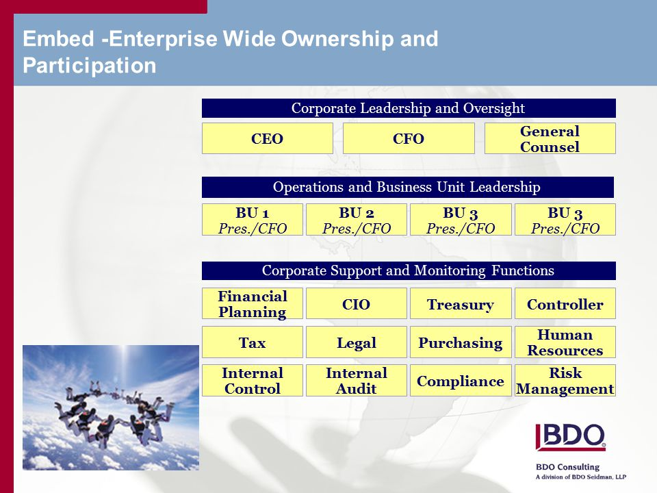 Embed -Enterprise Wide Ownership and Participation BU 1 Pres./CFO Operations and Business Unit Leadership BU 2 Pres./CFO BU 3 Pres./CFO Corporate Leadership and Oversight CEOCFO General Counsel BU 3 Pres./CFO Corporate Support and Monitoring Functions Financial Planning CIOTreasuryController TaxLegalPurchasing Human Resources Internal Control Internal Audit Compliance Risk Management