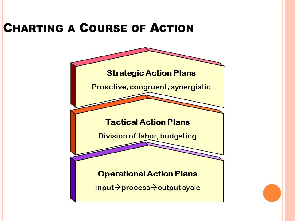 C HARTING A C OURSE OF A CTION Strategic Action Plans Proactive, congruent, synergistic Tactical Action Plans Division of labor, budgeting Operational Action Plans Input  process  output cycle