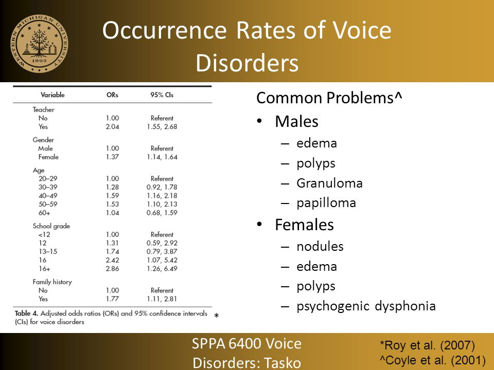 Occurrence Rates of Voice Disorders Common Problems^ Males – edema – polyps – Granuloma – papilloma Females – nodules – edema – polyps – psychogenic d