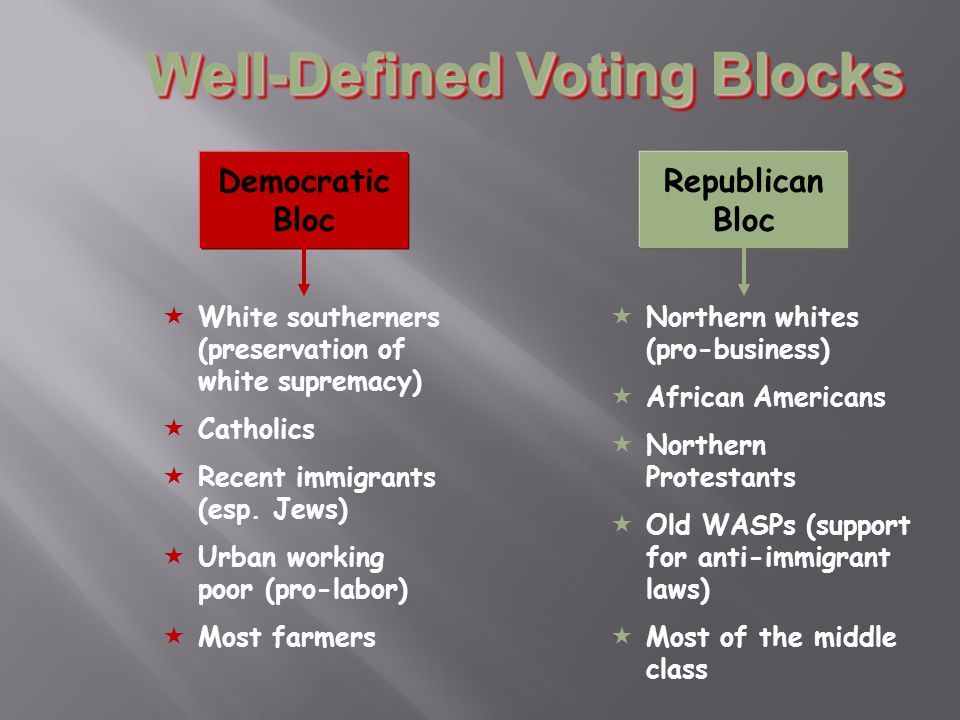 Well-Defined Voting Blocks Democratic Bloc Republican Bloc  White southerners (preservation of white supremacy)  Catholics  Recent immigrants (esp.