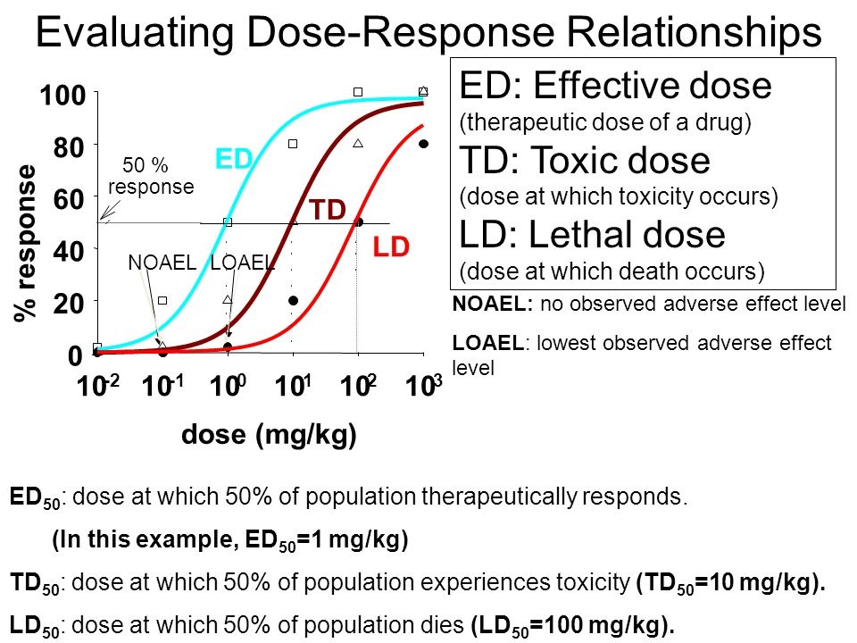 Evaluating Dose-Response Relationships ED: Effective dose (therapeutic dose of a drug) TD: Toxic dose (dose at which toxicity occurs) LD: Lethal dose (dose at which death occurs) ED 50 : dose at which 50% of population therapeutically responds.