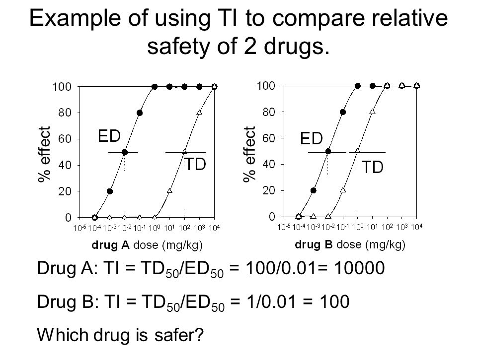 Example of using TI to compare relative safety of 2 drugs.