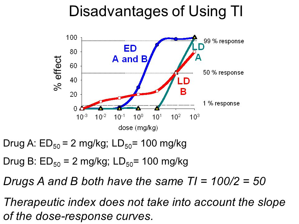 Disadvantages of Using TI Drug A: ED 50 = 2 mg/kg; LD 50 = 100 mg/kg Drug B: ED 50 = 2 mg/kg; LD 50 = 100 mg/kg Drugs A and B both have the same TI = 100/2 = 50 Therapeutic index does not take into account the slope of the dose-response curves.