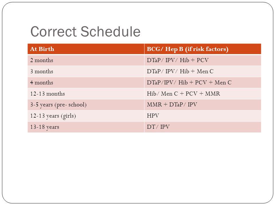 Correct Schedule At BirthBCG/ Hep B (if risk factors) 2 monthsDTaP/ IPV/ Hib + PCV 3 monthsDTaP/ IPV/ Hib + Men C 4 monthsDTaP/IPV/ Hib + PCV + Men C