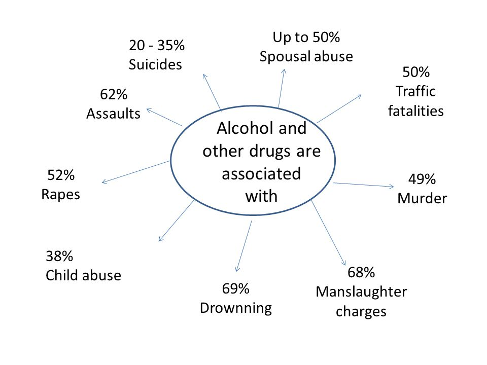 Alcohol and other drugs are associated with Up to 50% Spousal abuse 20 - 35% Suicides 62% Assaults 52% Rapes 38% Child abuse 69% Drownning 68% Manslau