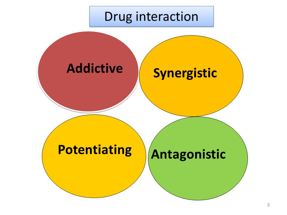 8 Drug interaction Addictive Synergistic Antagonistic Potentiating