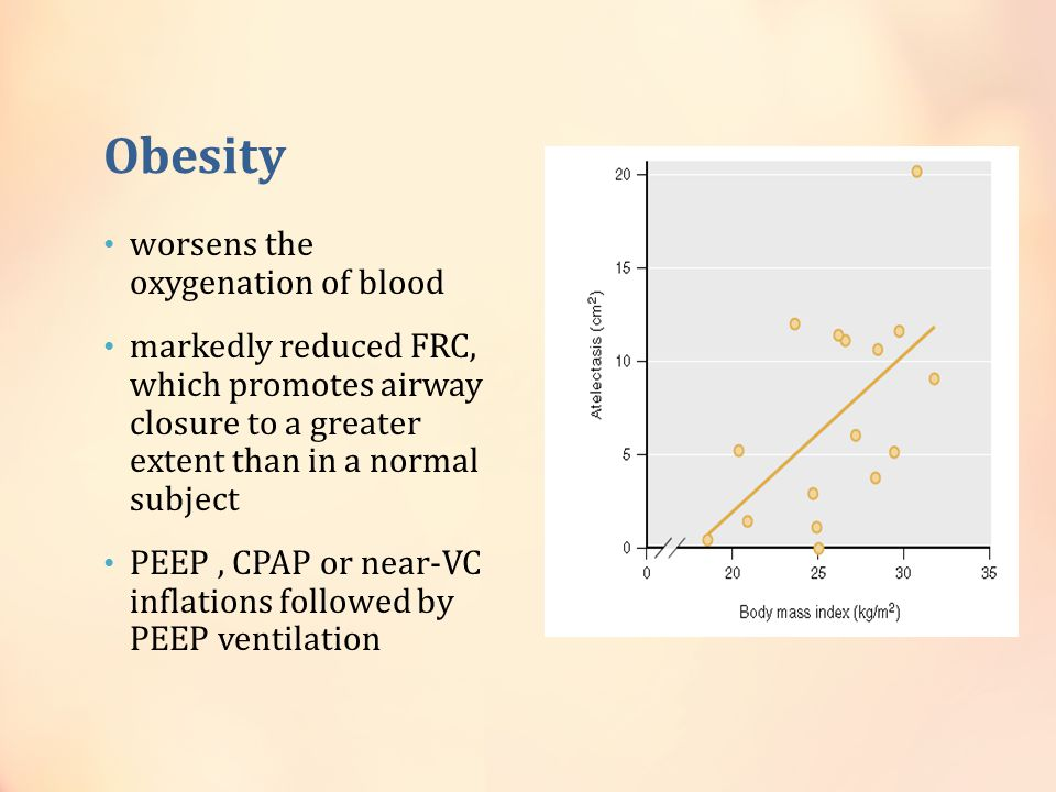 Obesity worsens the oxygenation of blood markedly reduced FRC, which promotes airway closure to a greater extent than in a normal subject PEEP, CPAP o