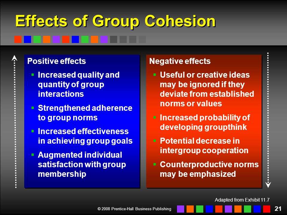 © 2008 Prentice-Hall Business Publishing 21 Positive effects  Increased quality and quantity of group interactions  Strengthened adherence to group