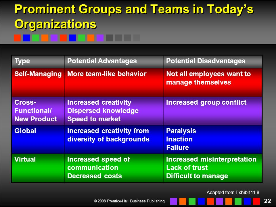 © 2008 Prentice-Hall Business Publishing 22 Prominent Groups and Teams in Today's Organizations Adapted from Exhibit 11.8 TypePotential AdvantagesPote