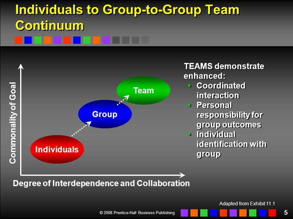 © 2008 Prentice-Hall Business Publishing 26 Dealing with Team Conflict (cont.) Type of Conflict:Caused by: Task and Process Ambiguities regarding the task Differences in goals, objectives, and perspectives among group members Scarcity (actual or perceived) of resources to accomplish the group's goals RelationshipDissimilarities in the composition of the membership of the group Differences in the interpersonal styles of individual members Differences in values