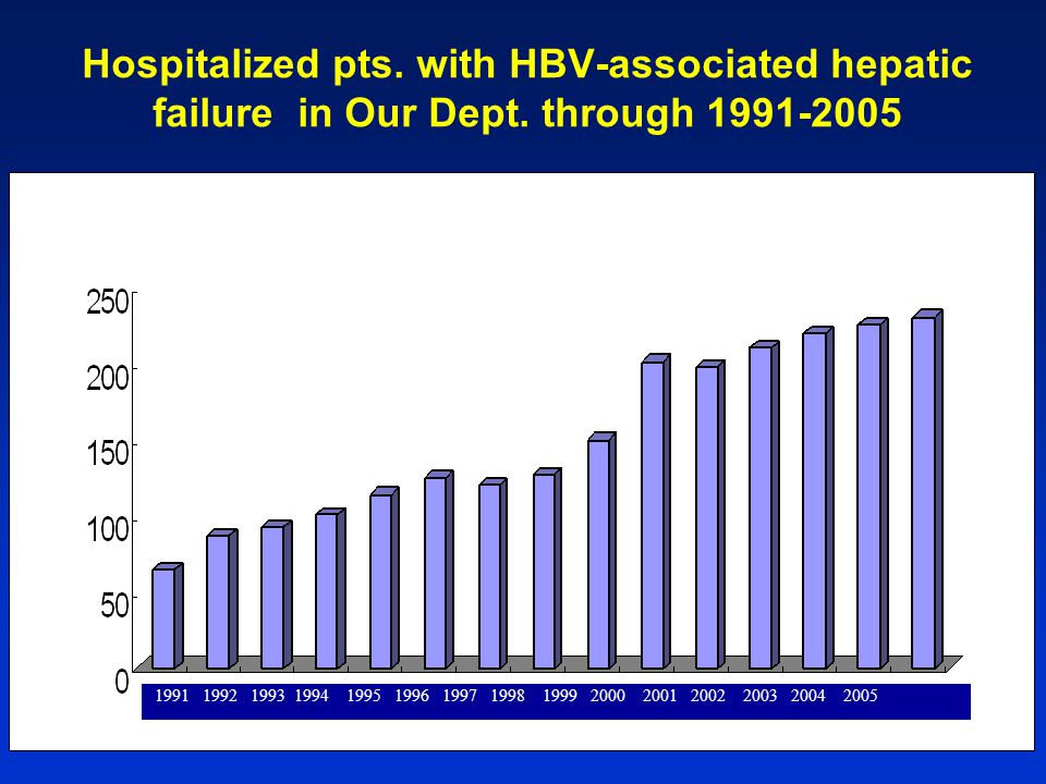Hospitalized pts. with HBV-associated hepatic failure in Our Dept.