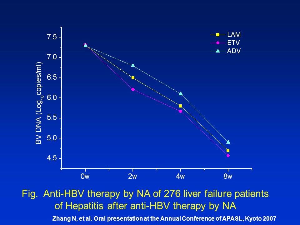 Fig. Anti-HBV therapy by NA of 276 liver failure patients of Hepatitis after anti-HBV therapy by NA Zhang N, et al. Oral presentation at the Annual Co
