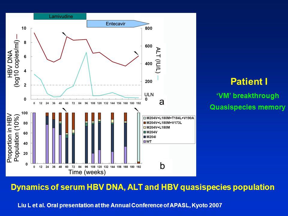 Patient I Dynamics of serum HBV DNA, ALT and HBV quasispecies population Liu L et al. Oral presentation at the Annual Conference of APASL, Kyoto 2007