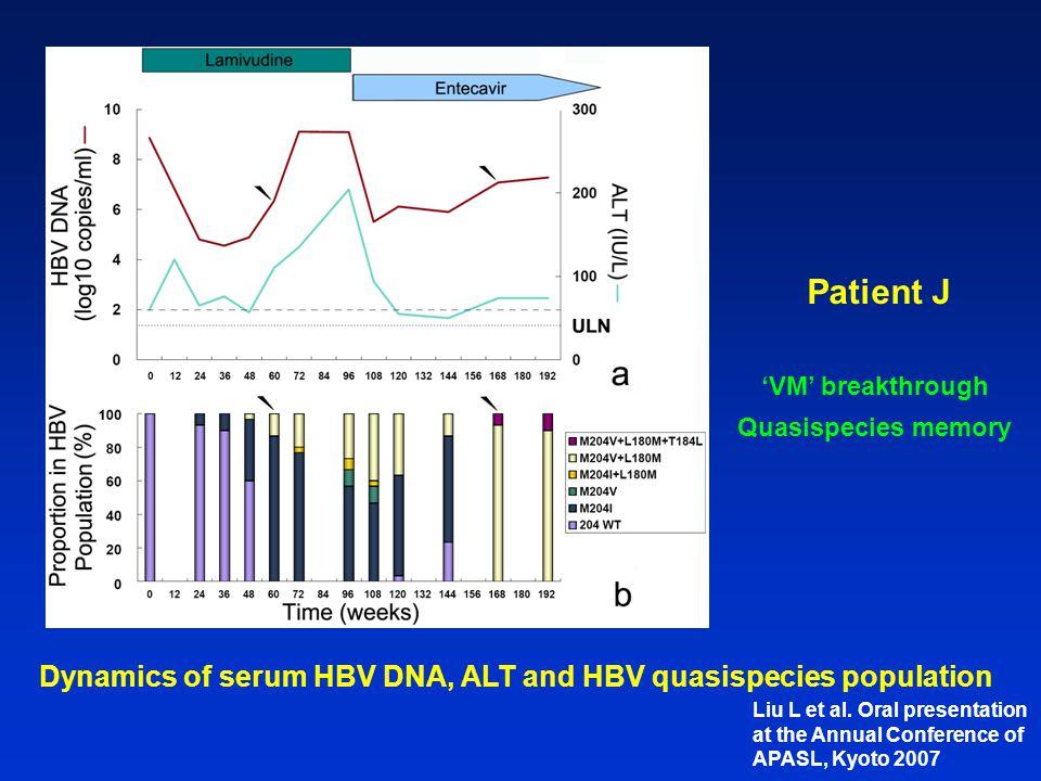 Patient J Dynamics of serum HBV DNA, ALT and HBV quasispecies population 'VM' breakthrough Quasispecies memory Liu L et al. Oral presentation at the A