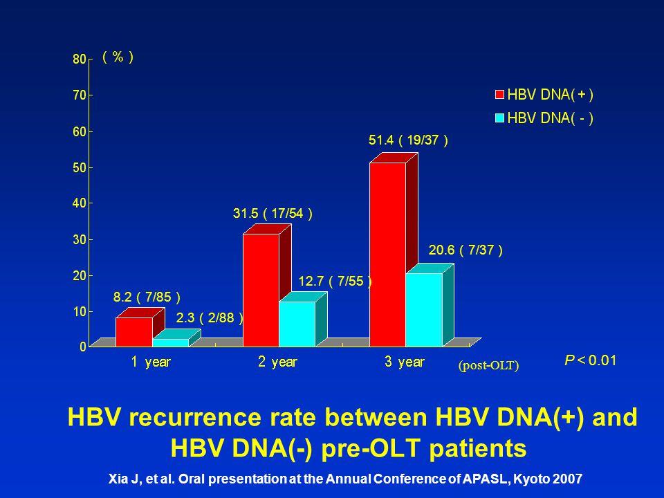 HBV recurrence rate between HBV DNA(+) and HBV DNA(-) pre-OLT patients (%) 8.2 ( 7/85 ) 2.3 ( 2/88 ) 31.5 ( 17/54 ) 12.7 ( 7/55 ) 51.4 ( 19/37 ) 20.6