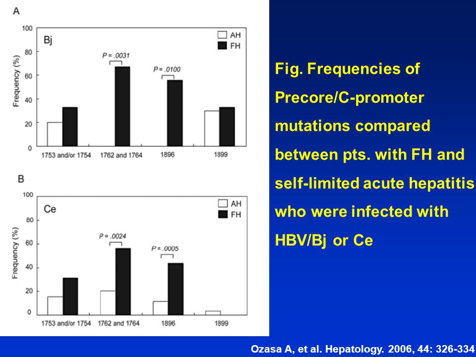 Fig. Frequencies of Precore/C-promoter mutations compared between pts. with FH and self-limited acute hepatitis who were infected with HBV/Bj or Ce Oz