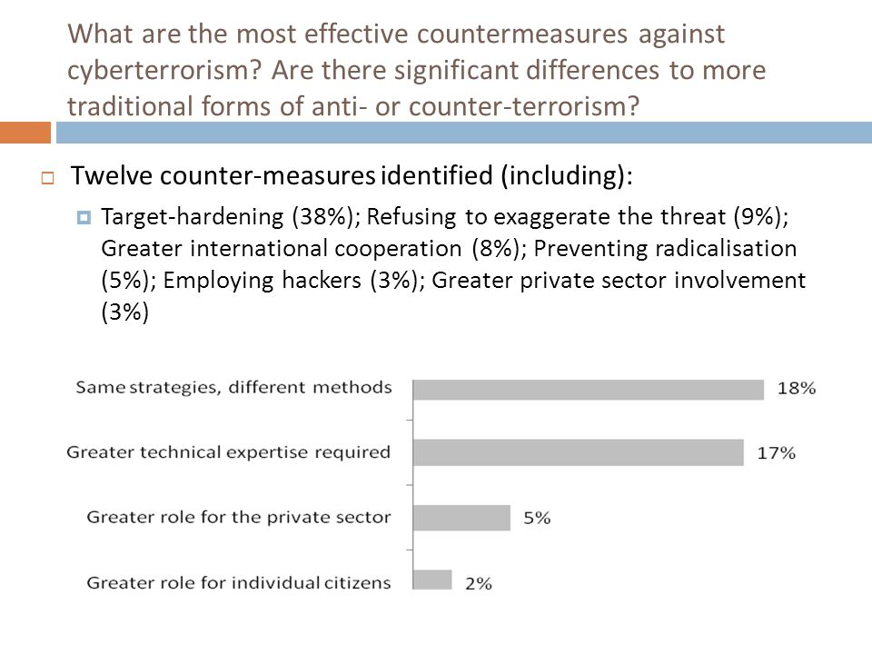 What are the most effective countermeasures against cyberterrorism? Are there significant differences to more traditional forms of anti- or counter-te