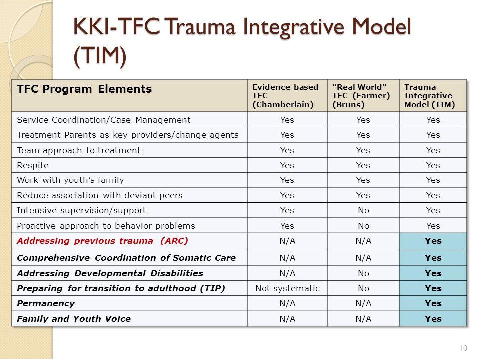 KKI-TFC Trauma Integrative Model (TIM) 10
