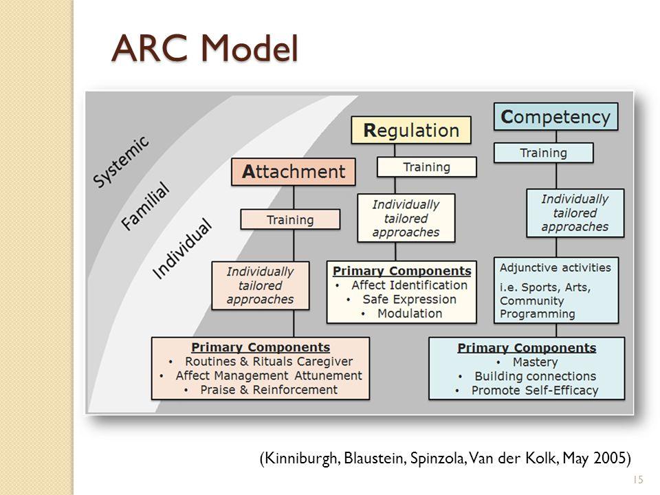 (Kinniburgh, Blaustein, Spinzola, Van der Kolk, May 2005) ARC Model 15