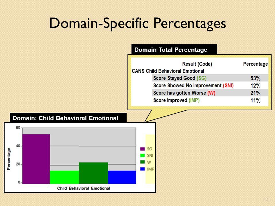 Domain-Specific Percentages Domain: Child Behavioral Emotional Domain Total Percentage 47