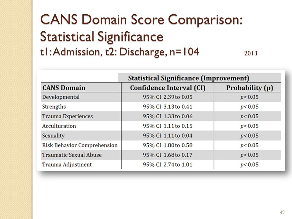 49 CANS Domain Score Comparison: Statistical Significance t1: Admission, t2: Discharge, n=104 2013