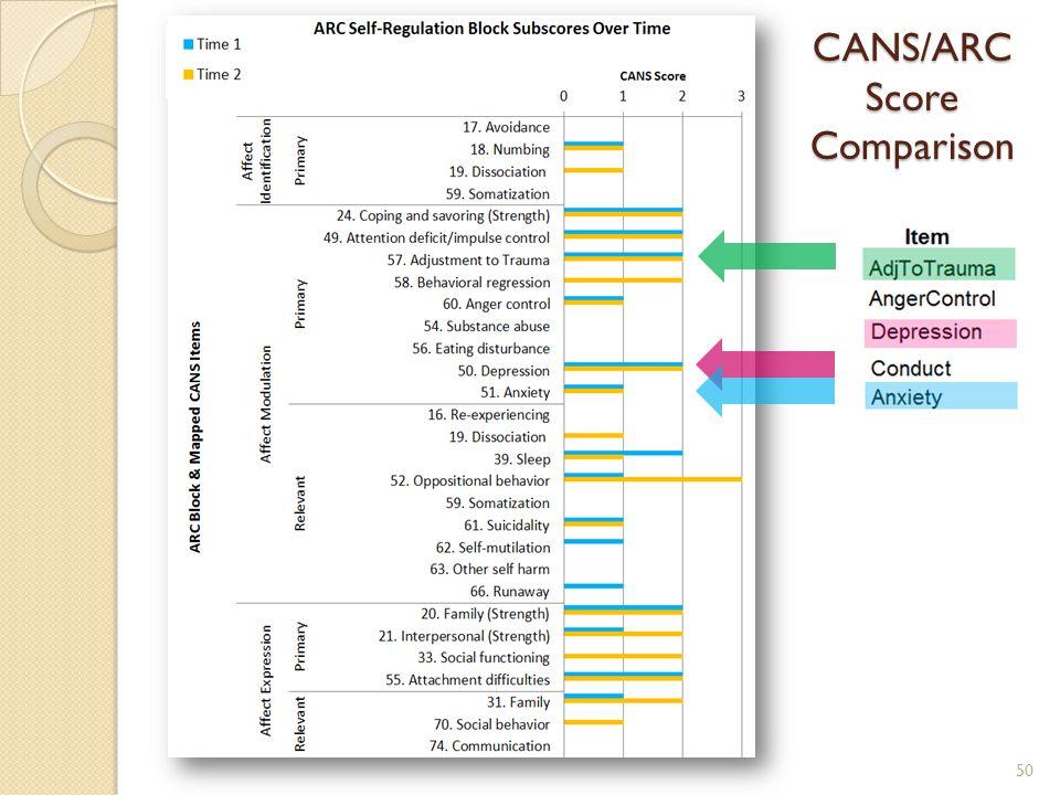 50 CANS/ARC Score Comparison