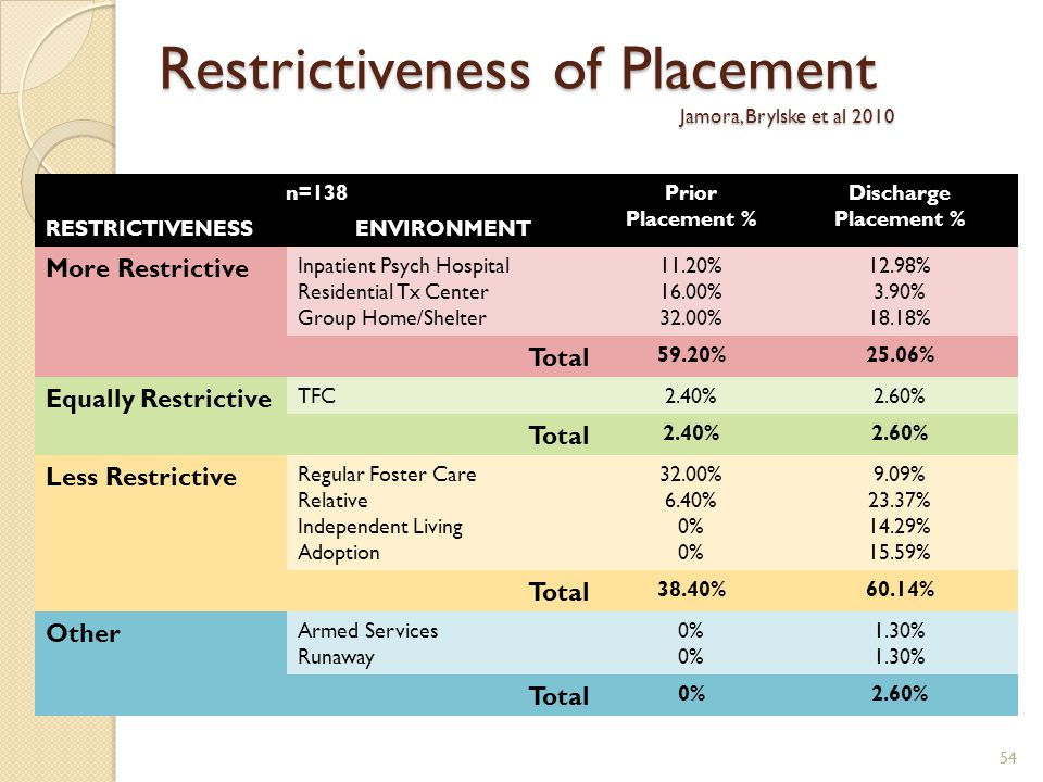 n=138Prior Placement % Discharge Placement % RESTRICTIVENESSENVIRONMENT More Restrictive Inpatient Psych Hospital Residential Tx Center Group Home/She