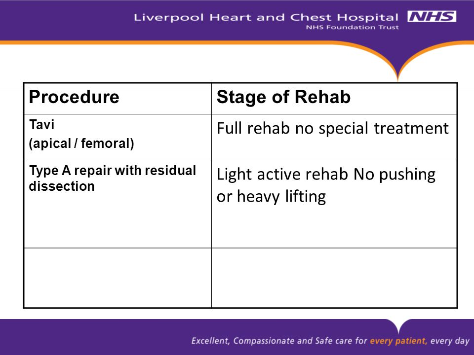 ProcedureStage of Rehab Tavi (apical / femoral) Full rehab no special treatment Type A repair with residual dissection Light active rehab No pushing or heavy lifting