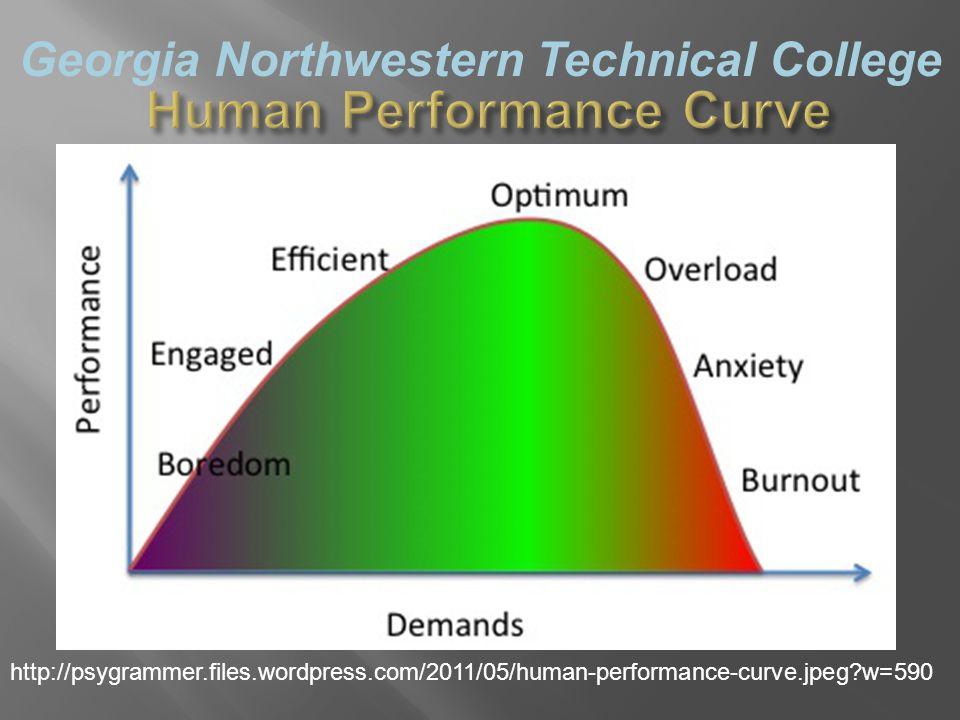 Georgia Northwestern Technical College http://psygrammer.files.wordpress.com/2011/05/human-performance-curve.jpeg w=590