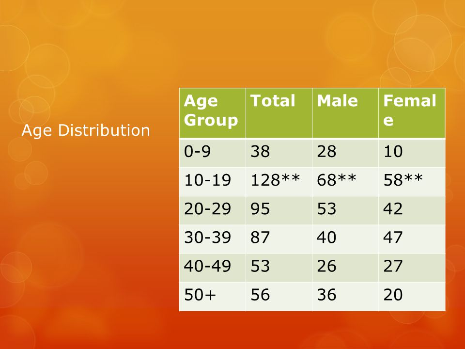 Age Distribution Age Group TotalMaleFemal e 0-9382810 10-19128**68**58** 20-29955342 30-39874047 40-49532627 50+563620