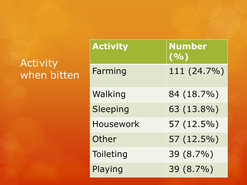 ActivityNumber (%) Farming111 (24.7%) Walking84 (18.7%) Sleeping63 (13.8%) Housework57 (12.5%) Other57 (12.5%) Toileting39 (8.7%) Playing39 (8.7%) Act