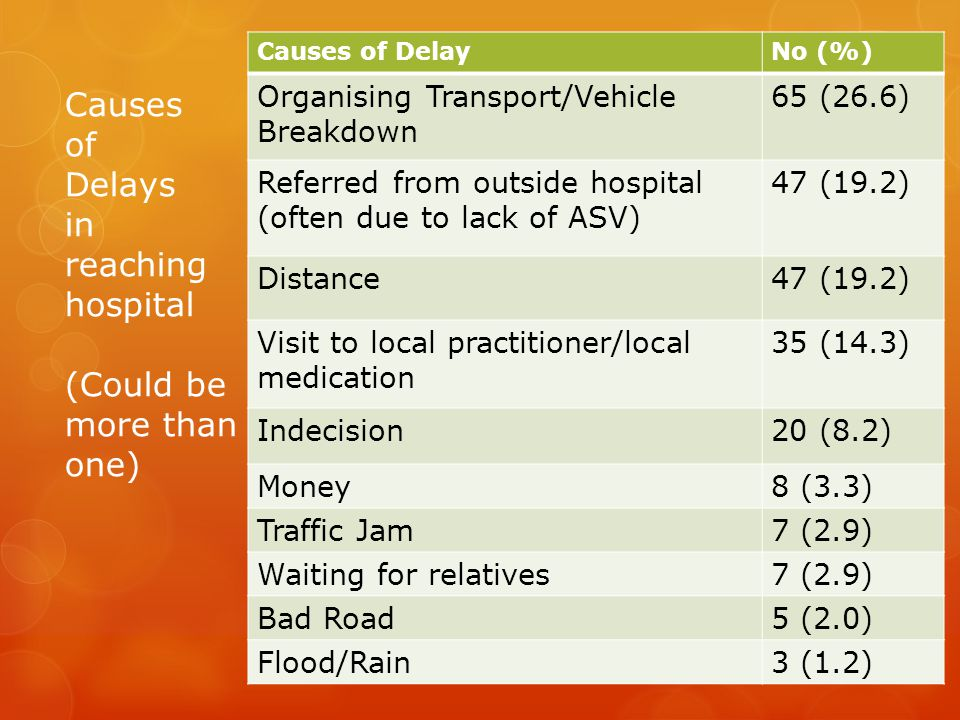 Causes of DelayNo (%) Organising Transport/Vehicle Breakdown 65 (26.6) Referred from outside hospital (often due to lack of ASV) 47 (19.2) Distance47