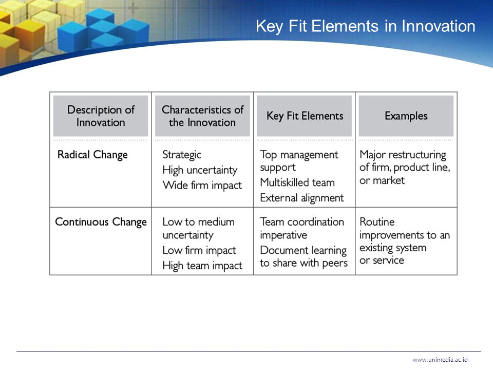 Key Fit Elements in Innovation www.unimedia.ac.id