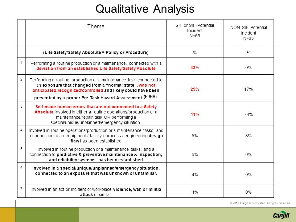 Qualitative Analysis Theme SIF or SIF-Potential Incident N=55 NON SIF-Potential Incident N=35 (Life Safety/Safety Absolute = Policy or Procedure) % 1