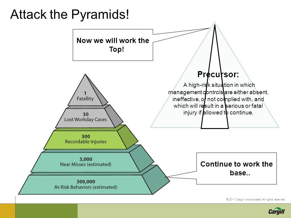 © 2011 Cargill Incorporated. All rights reserved Attack the Pyramids! Precursor: A high-risk situation in which management controls are either absent,