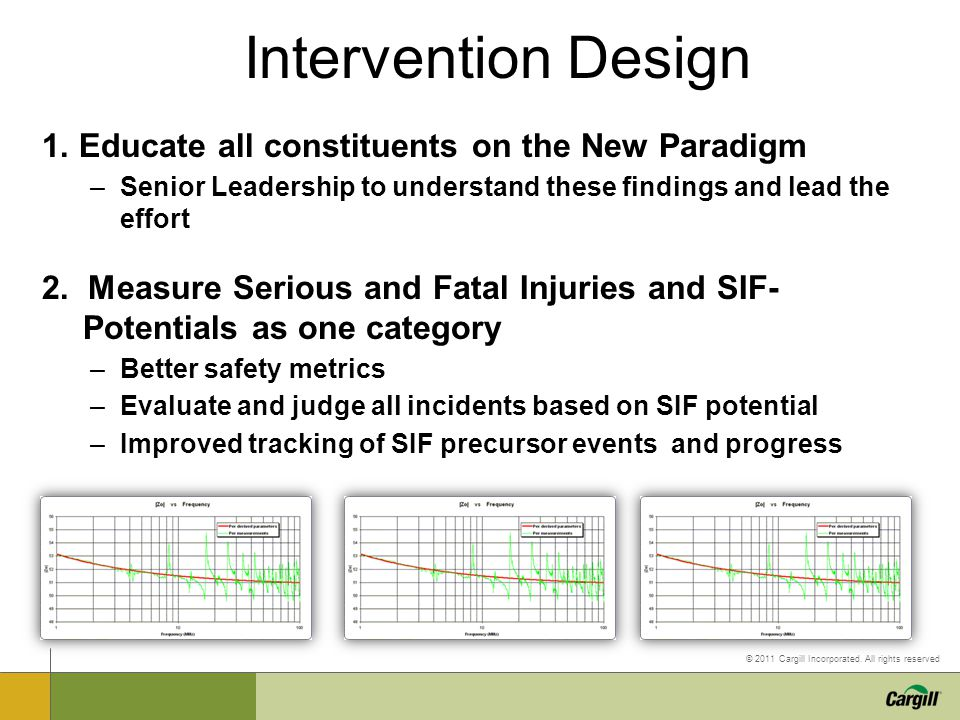 © 2011 Cargill Incorporated. All rights reserved Intervention Design 1. Educate all constituents on the New Paradigm –Senior Leadership to understand