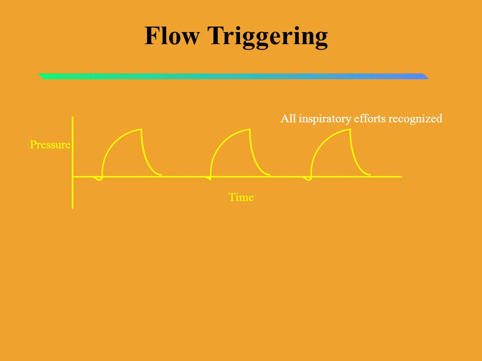 Flow Triggering All inspiratory efforts recognized Time Pressure