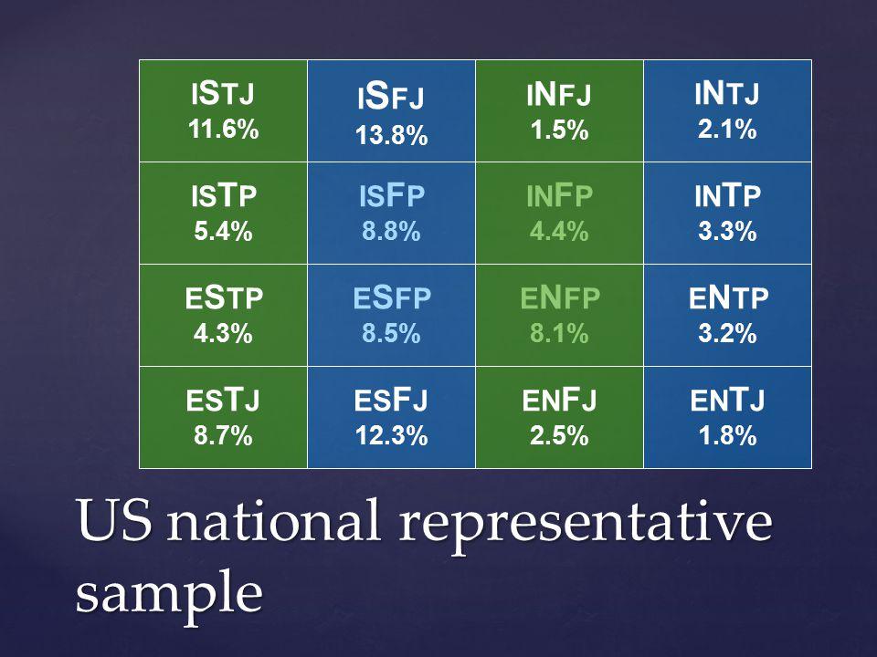 US national representative sample I S TJ 11.6% E S TP 4.3% IS T P 5.4% ES T J 8.7% I N FJ 1.5% E N FP 8.1% IN F P 4.4% EN F J 2.5% I S FJ 13.8% E S FP 8.5% IS F P 8.8% ES F J 12.3% I N TJ 2.1% IN T P 3.3% EN T J 1.8% E N TP 3.2%
