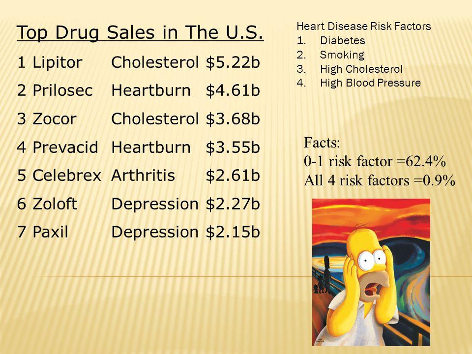 Top Drug Sales in The U.S.