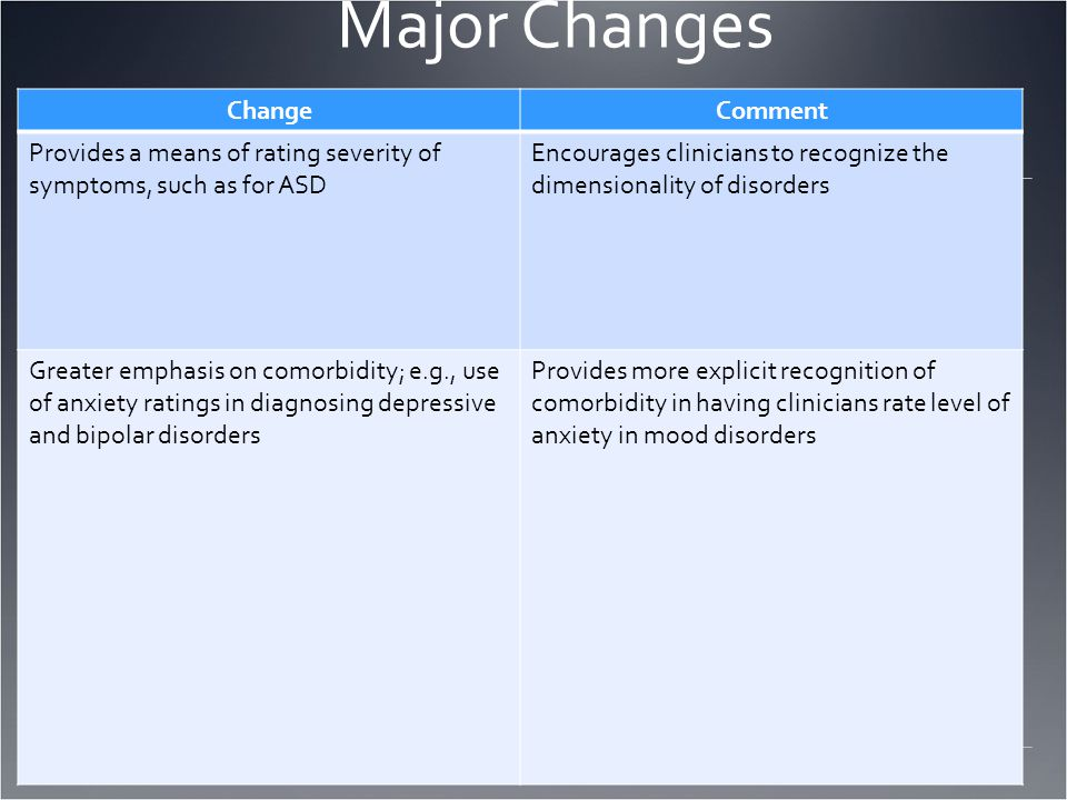Major Changes ChangeComment Provides a means of rating severity of symptoms, such as for ASD Encourages clinicians to recognize the dimensionality of disorders Greater emphasis on comorbidity; e.g., use of anxiety ratings in diagnosing depressive and bipolar disorders Provides more explicit recognition of comorbidity in having clinicians rate level of anxiety in mood disorders