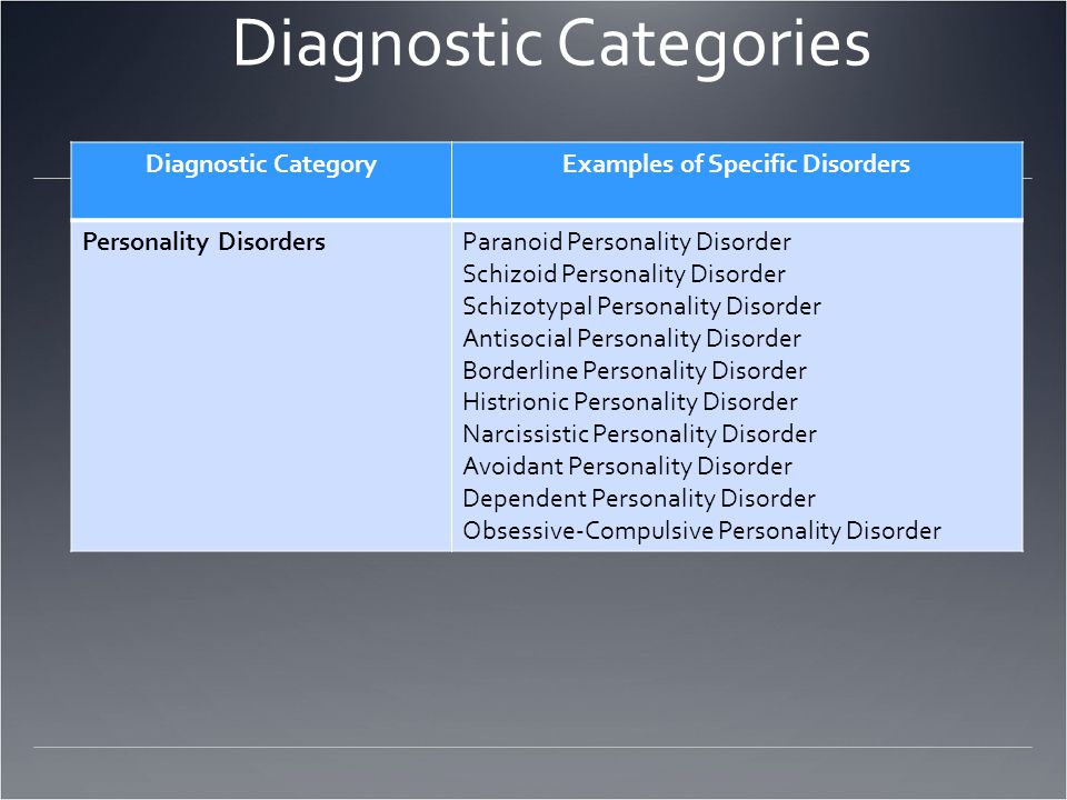 Diagnostic Categories Diagnostic CategoryExamples of Specific Disorders Personality DisordersParanoid Personality Disorder Schizoid Personality Disorder Schizotypal Personality Disorder Antisocial Personality Disorder Borderline Personality Disorder Histrionic Personality Disorder Narcissistic Personality Disorder Avoidant Personality Disorder Dependent Personality Disorder Obsessive-Compulsive Personality Disorder