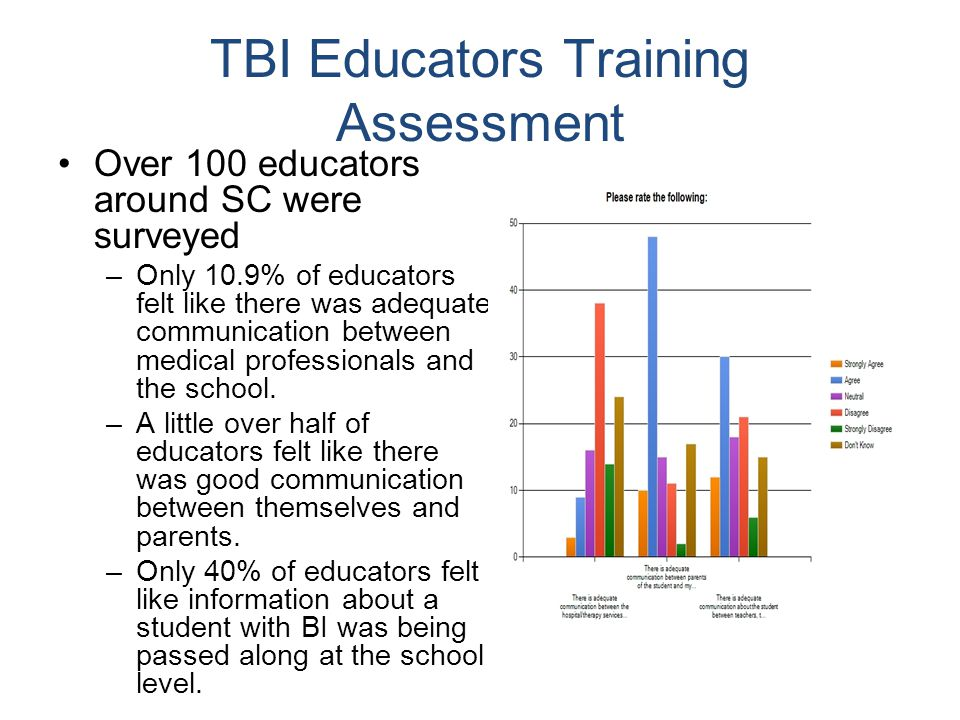 How is TBI different from LD.