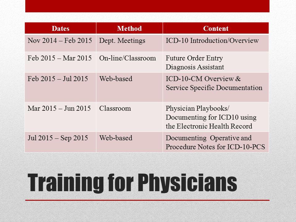 Training for Physicians DatesMethodContent Nov 2014 – Feb 2015Dept.