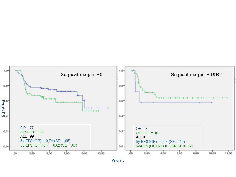 Surgical margin: R1&R2Surgical margin: R0 OP = 77 OP + RT = 58 ALL= 99 5y-EFS (OP) = 0,74 (SE =,05) 5y-EFS (OP+RT) = 0,62 (SE =,07) OP = 8 OP + RT = 48 ALL = 56 5y-EFS (OP) = 0,57 (SE =,19) 5y-EFS (OP+RT) = 0,64 (SE =,07) Years Survival